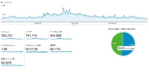 ユーザーサマリー google analytics