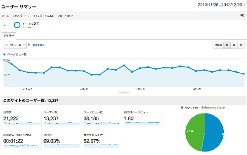 Google Analytics PV