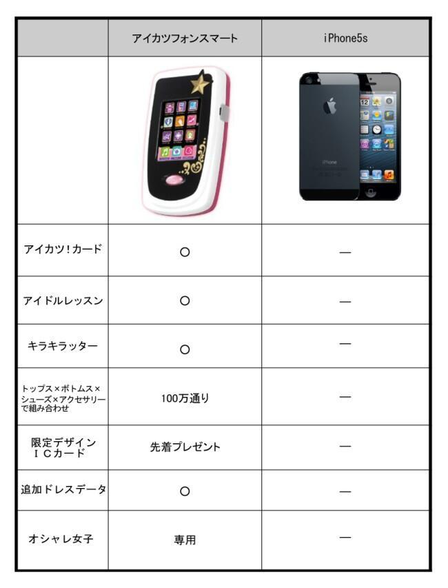アイカツフォン&iPhone5s比較
